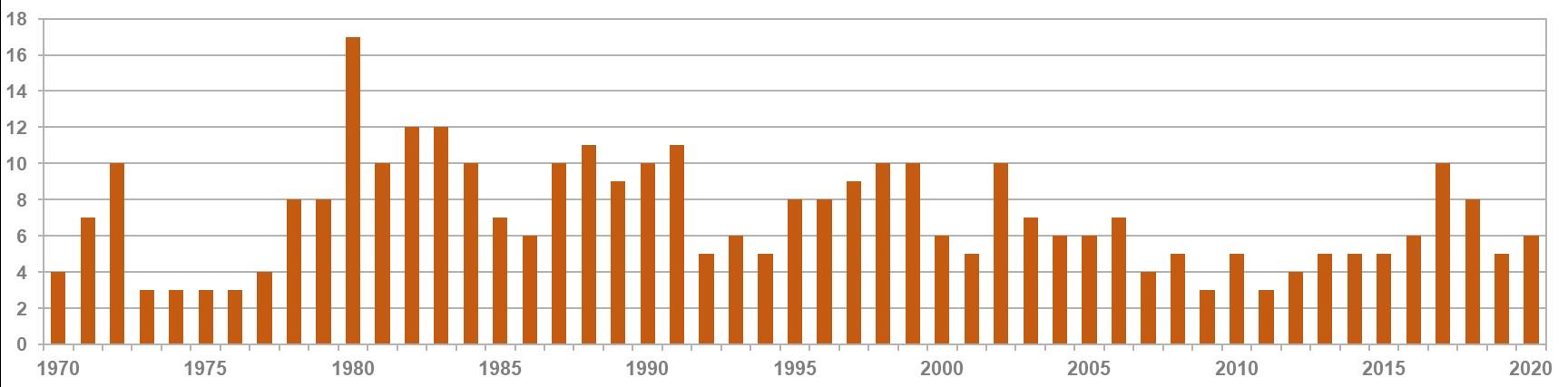 Wheatear graph